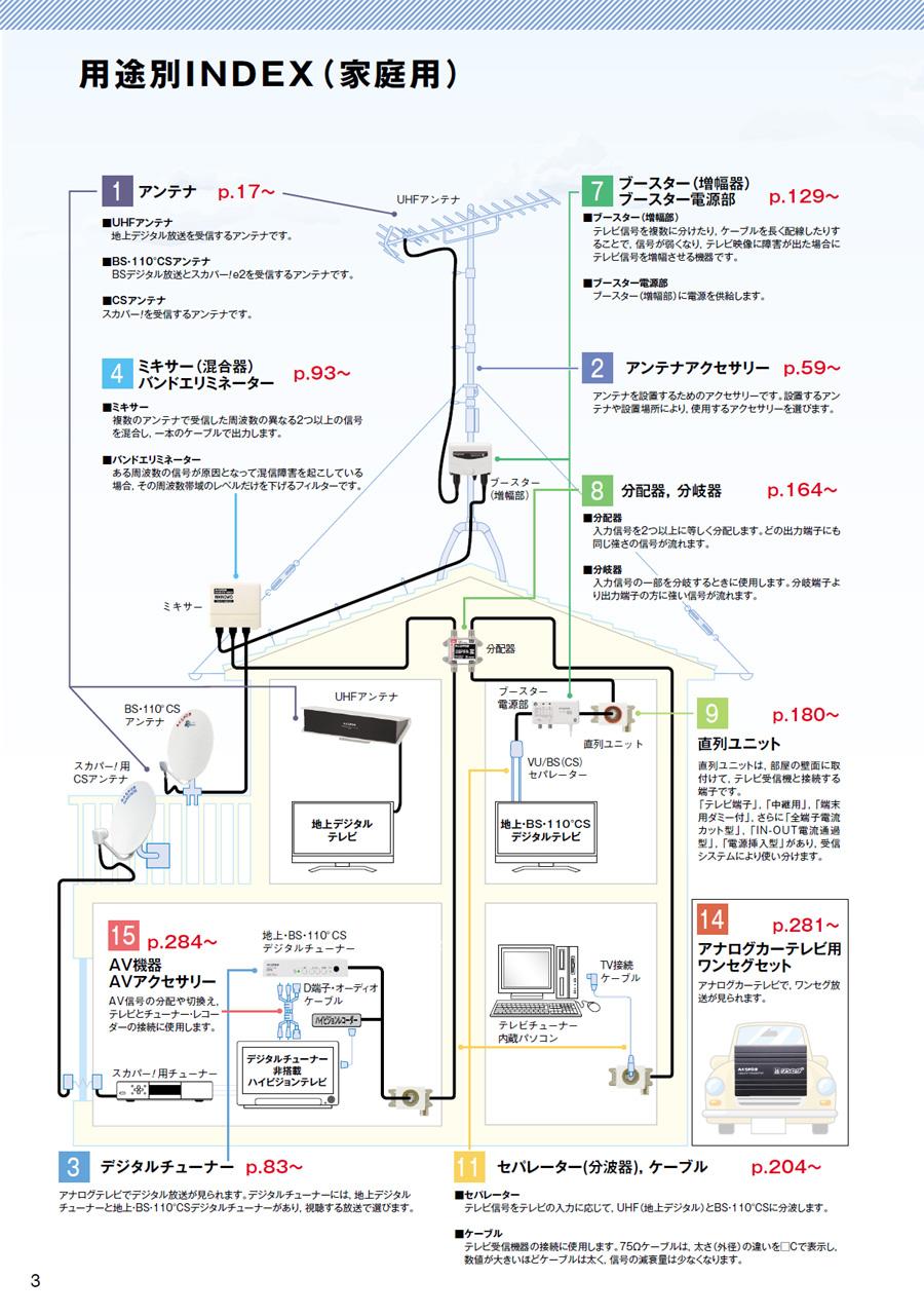 一般家庭のアンテナ配線の例 / マスプロ電工総合カタログ