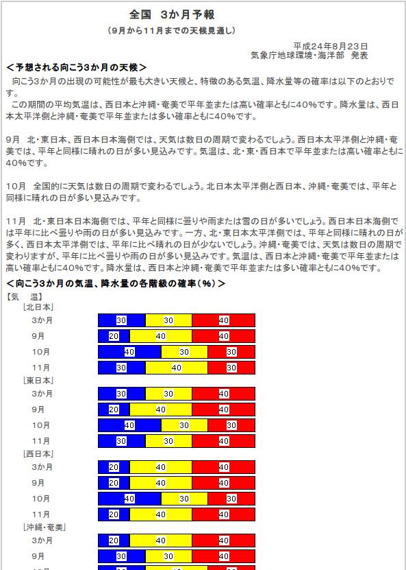 気象庁の3ヶ月予報